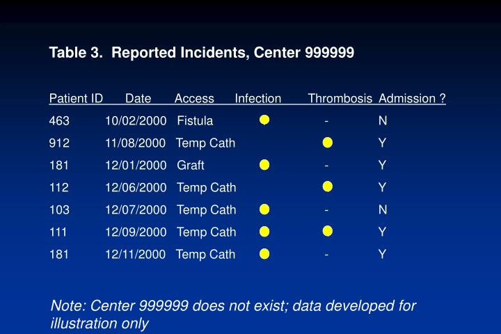 Table 3.  Reported Incidents, Center 999999