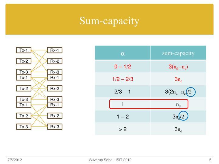 Sum-capacity