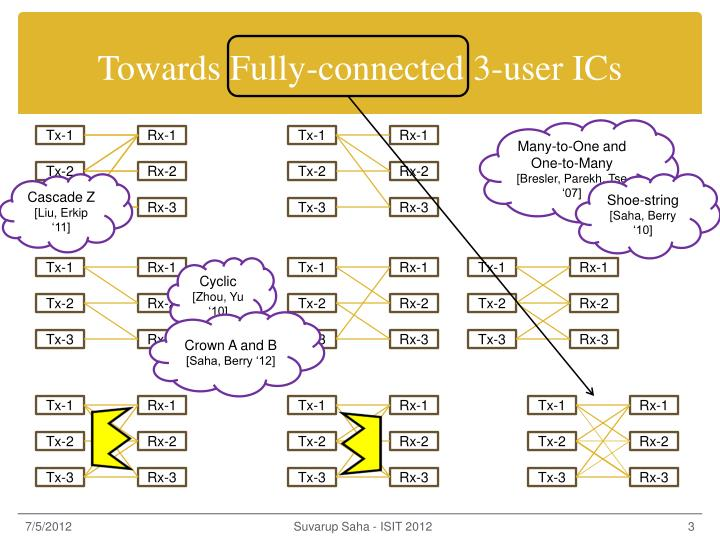 Towards fully connected 3 user ics