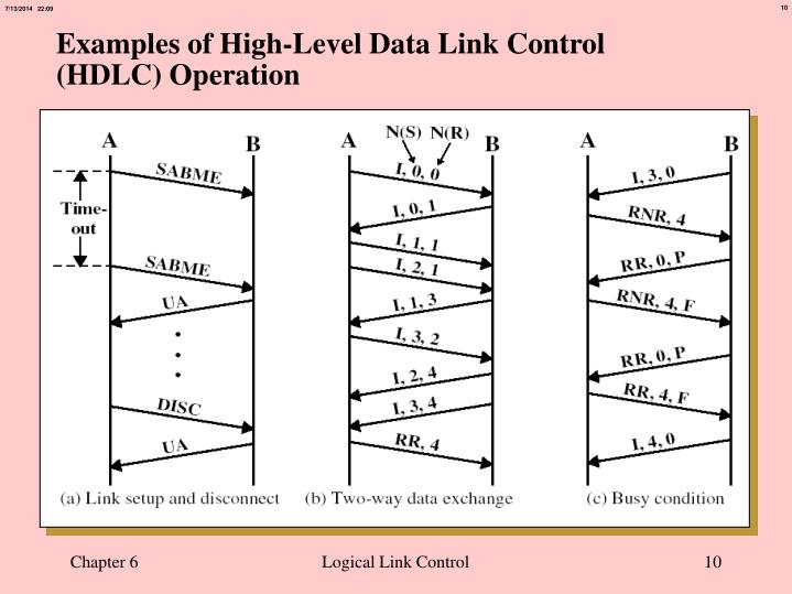 Examples of High-Level Data Link Control