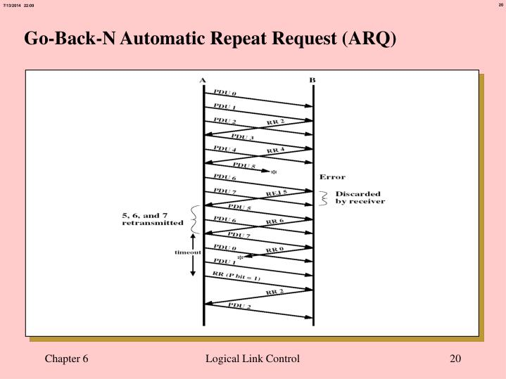 Go-Back-N Automatic Repeat Request (ARQ)