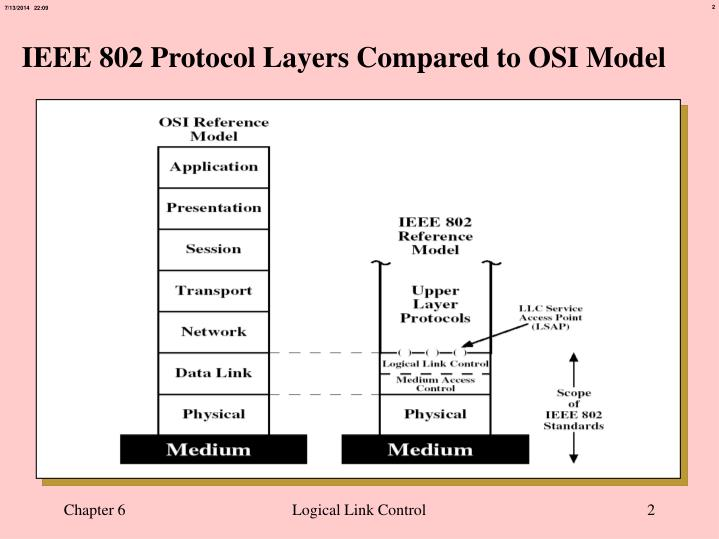 Ieee 802 protocol layers compared to osi model