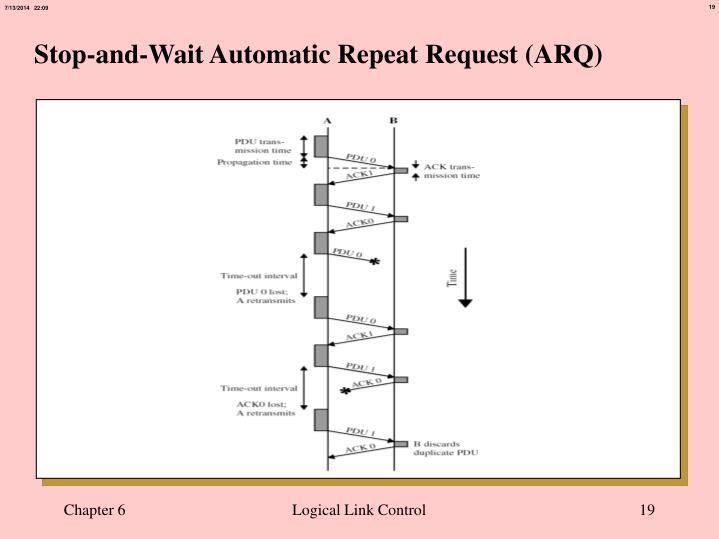 Stop-and-Wait Automatic Repeat Request (ARQ)