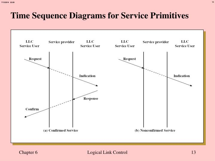 Time Sequence Diagrams for Service Primitives