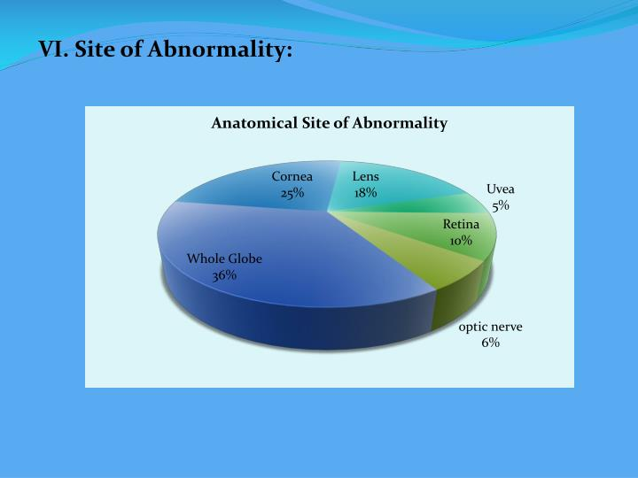 VI. Site of Abnormality: