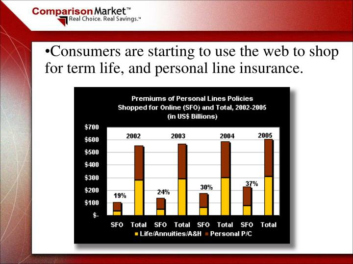 Consumers are starting to use the web to shop for term life, and personal line insurance.