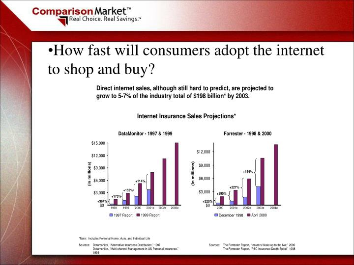 How fast will consumers adopt the internet to shop and buy?