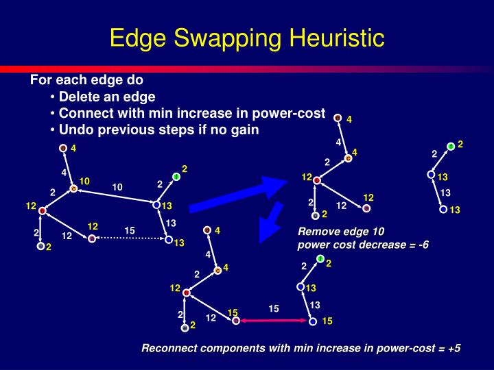 Edge Swapping Heuristic