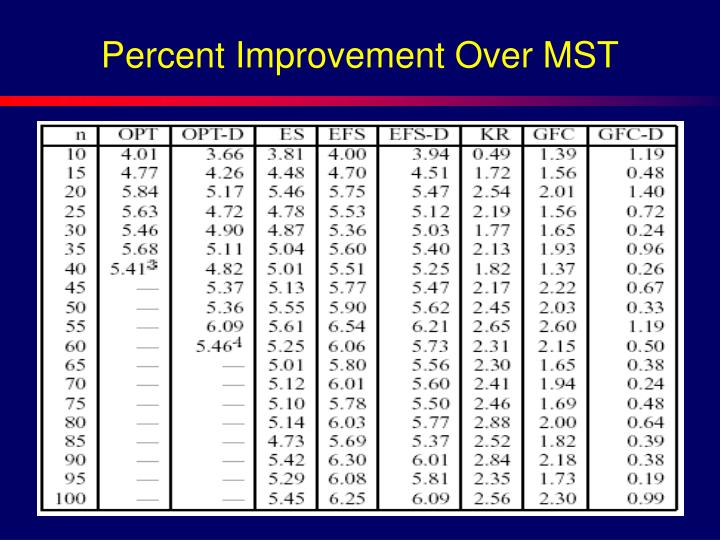 Percent Improvement Over MST