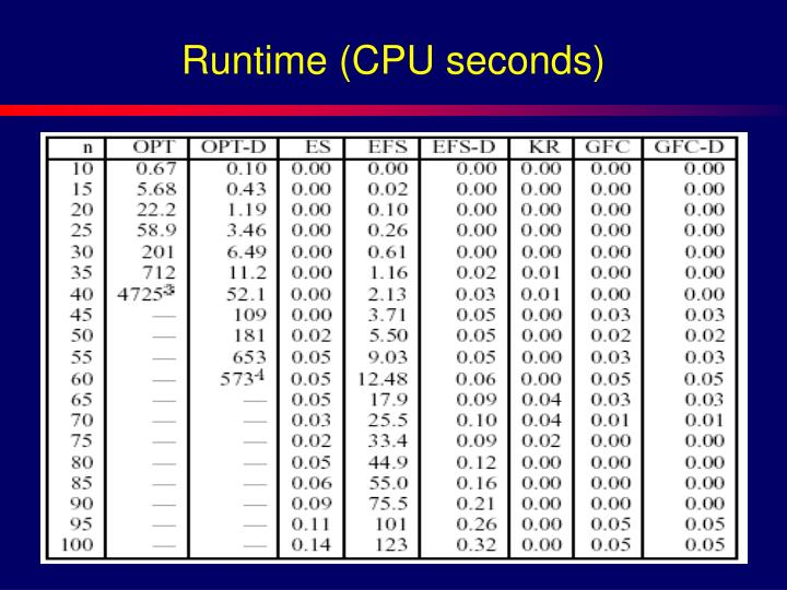Runtime (CPU seconds)