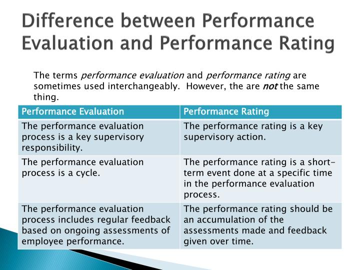 Difference between Performance Evaluation and Performance Rating