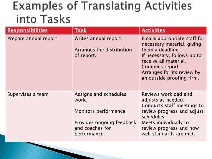 Examples of Translating Activities