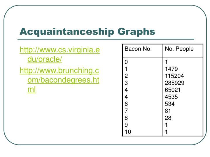 Acquaintanceship Graphs