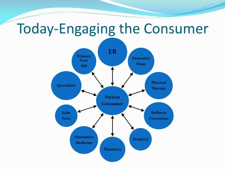 Today-Engaging the Consumer