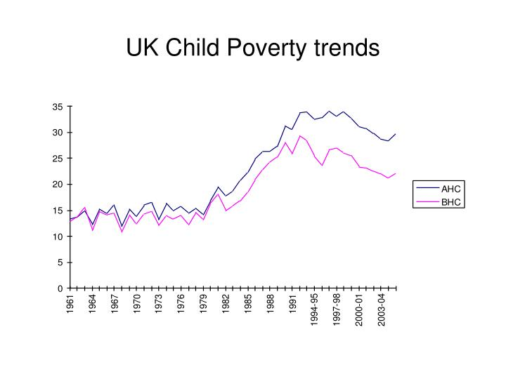 UK Child Poverty trends