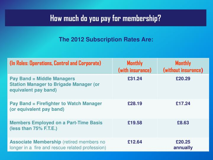 How much do you pay for membership?