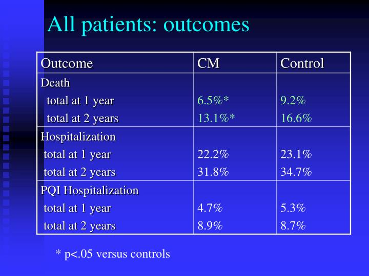 All patients: outcomes