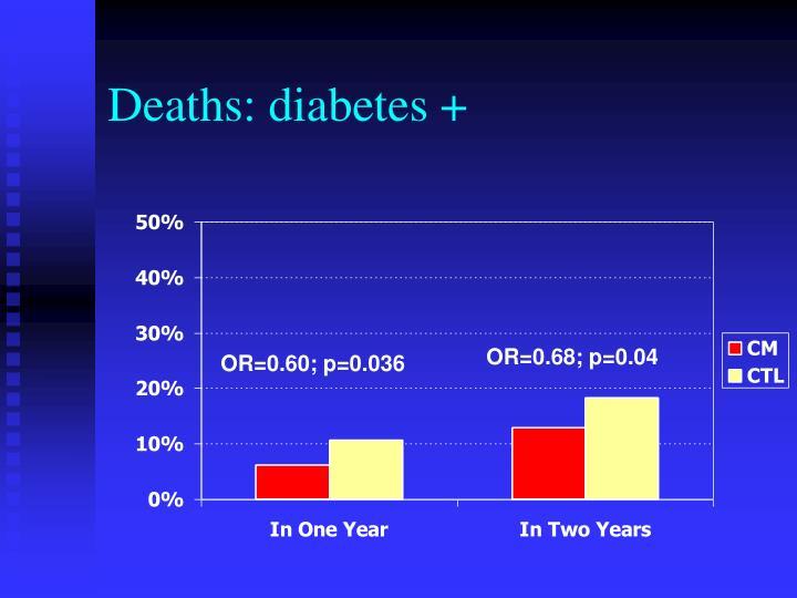 Deaths: diabetes +