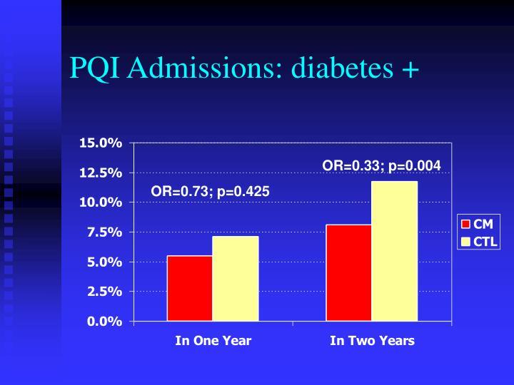 PQI Admissions: diabetes +