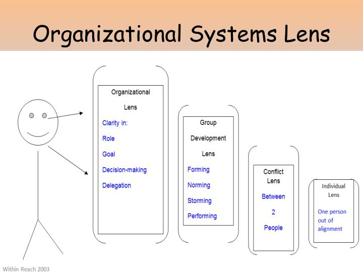 Organizational Systems Lens