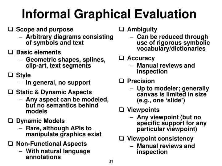 Informal Graphical Evaluation