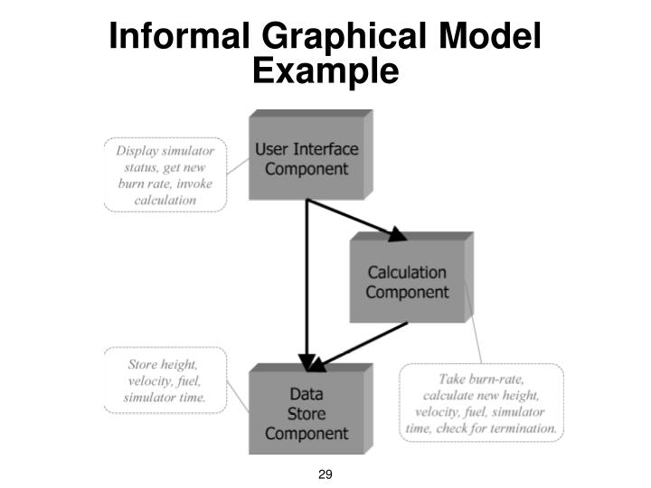 Informal Graphical Model Example