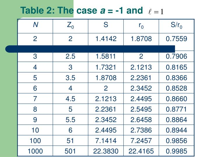 Table 2: The case