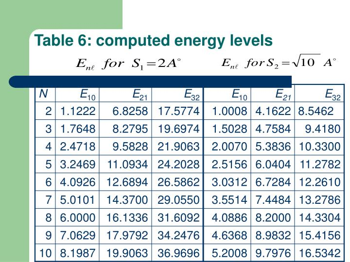 Table 6: computed energy levels