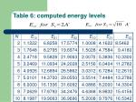 table 6 computed energy levels