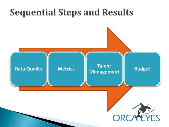 Sequential Steps and Results