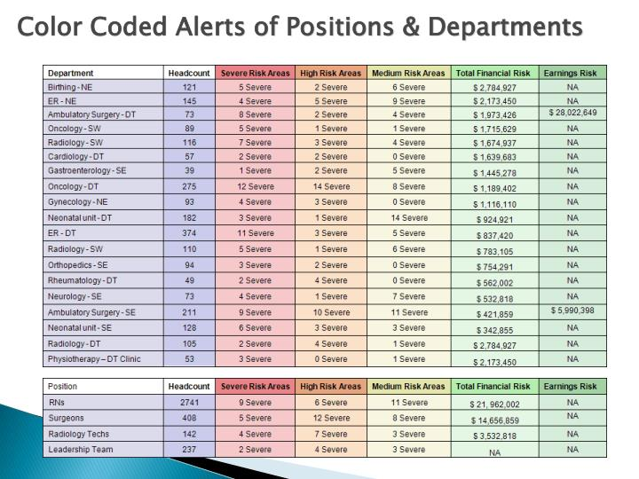 Color Coded Alerts of Positions & Departments