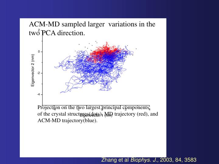 ACM-MD sampled larger  variations in the two PCA direction.
