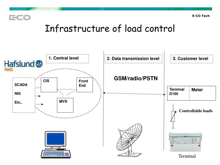 Controllable loads