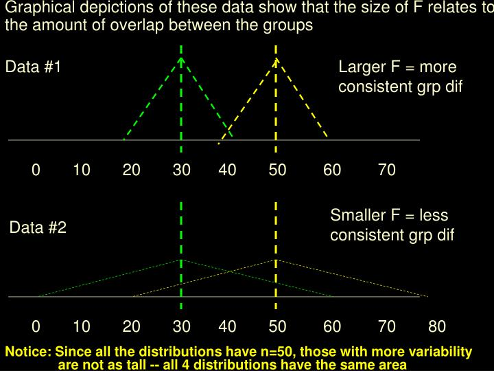 Graphical depictions of these data show that the size of F relates to the amount of overlap between the groups