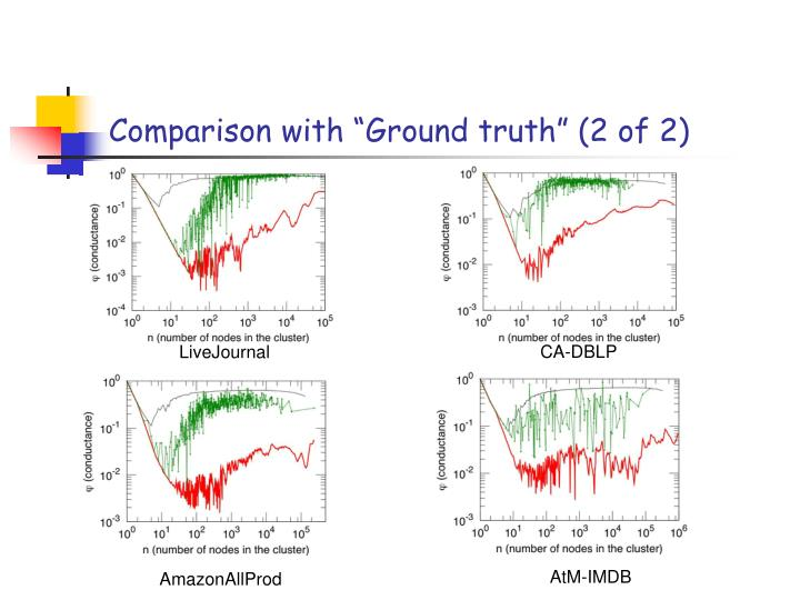 """Comparison with """"Ground truth"""" (2 of 2)"""