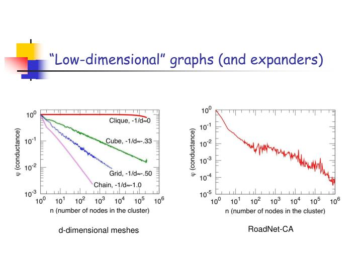 """""""Low-dimensional"""" graphs (and expanders)"""