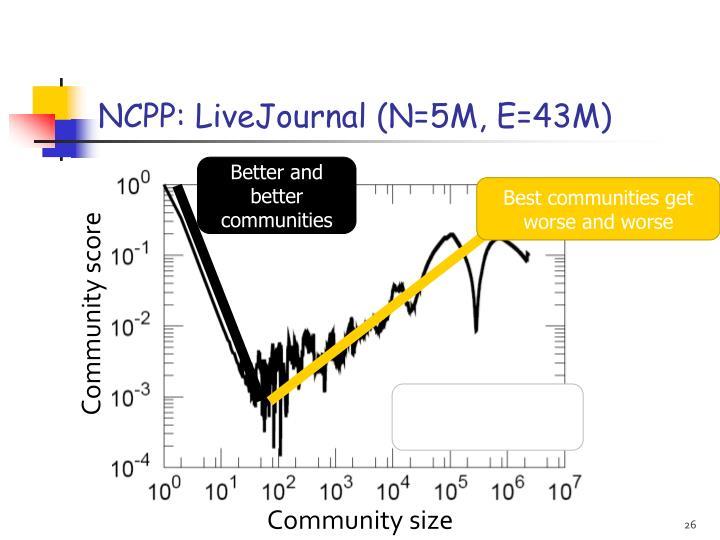 NCPP: LiveJournal (N=5M, E=43M)