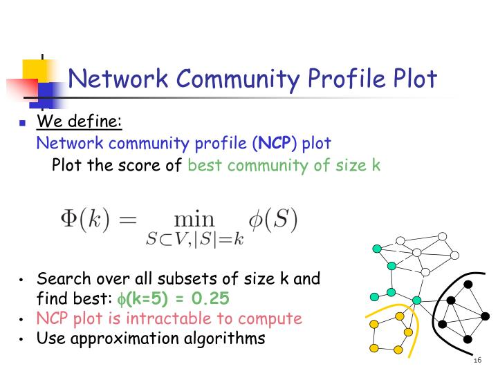 Network Community Profile Plot