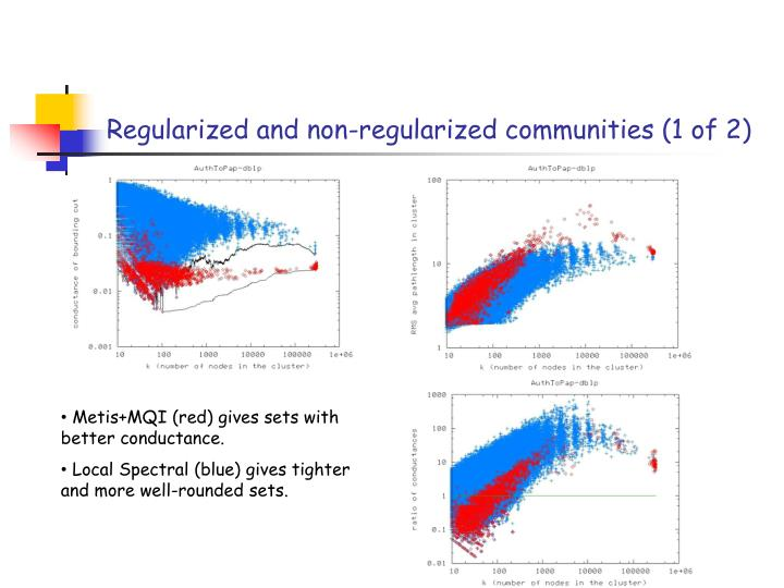 Regularized and non-regularized communities (1 of 2)