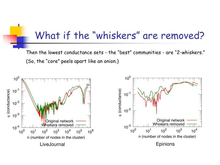 """What if the """"whiskers"""" are removed?"""