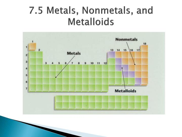 7.5 Metals, Nonmetals, and Metalloids