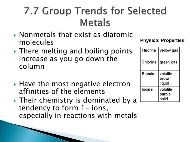 7.7 Group Trends for Selected Metals
