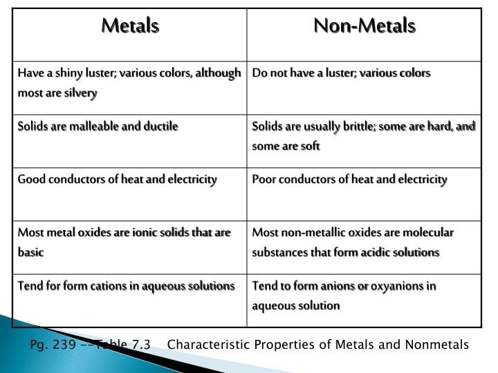 Pg. 239 --Table 7.3    Characteristic Properties of Metals and Nonmetals