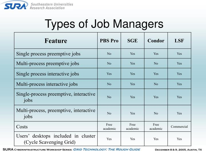 Types of Job Managers