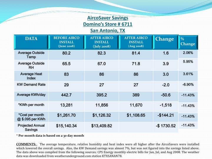 AircoSaver Savings