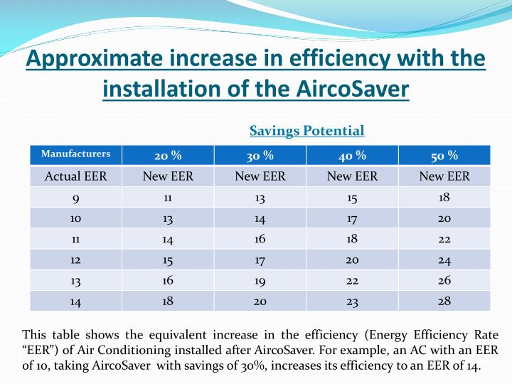 Approximate increase in efficiency with the installation of the AircoSaver