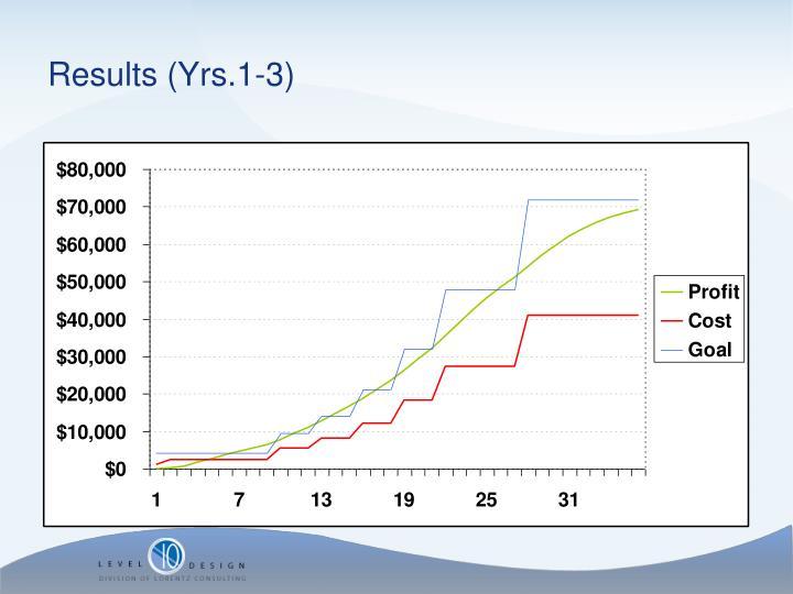 Results (Yrs.1-3)