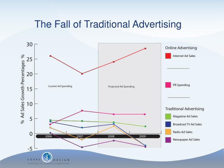 The Fall of Traditional Advertising