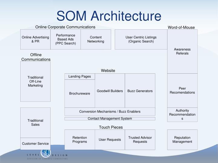 SOM Architecture