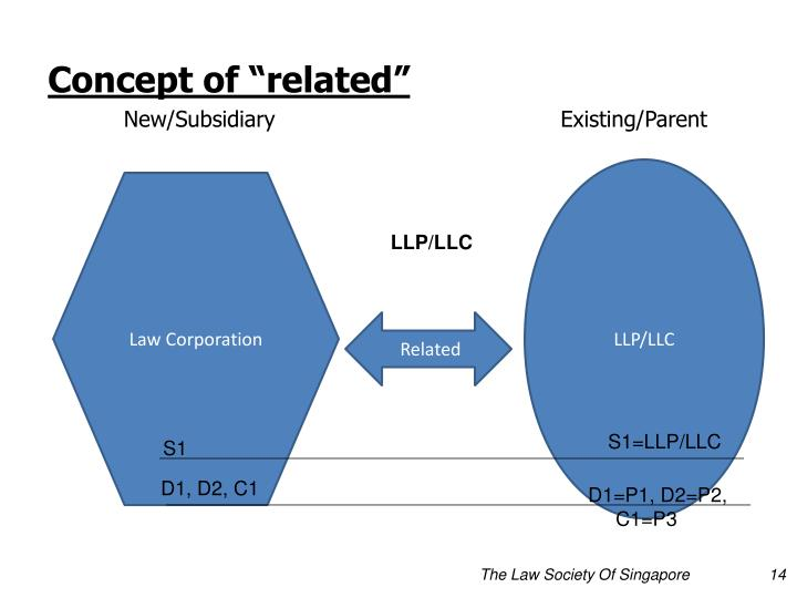 """Concept of """"related"""""""
